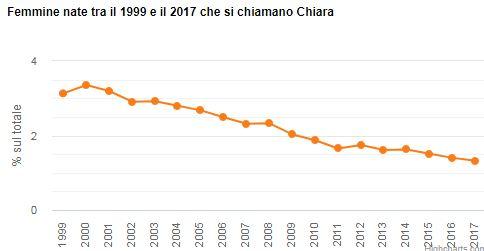 Diffusione del nome Chiara